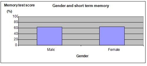 short term memory research paper Short term memory after reading several articles on short term memory read this research paper and over 1,500,000 others like it now short- term.