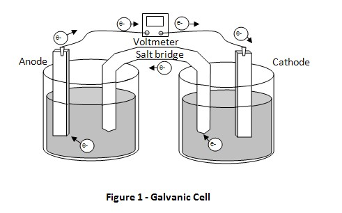 galvanic cell science fair project