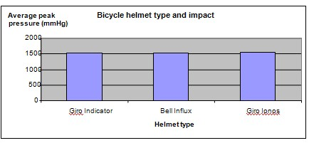 cycling helmet strength science project