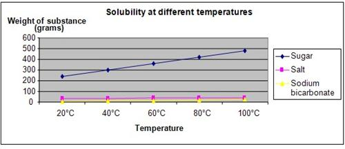 an experiment on testing the effects of different sugar types with ph and temperatures Different types of design two controlled experiments to determine how changes in temperature and ph levels affect how do changes in temperature and ph levels.