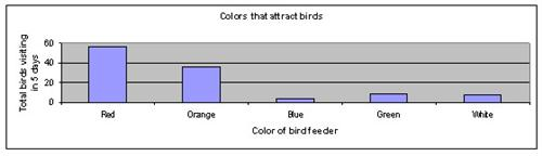hummingbirds are attracted to the color red hypothesis