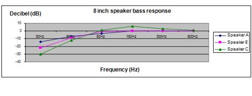 frequency response science fair project