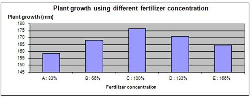 Fertilizer and plant growth science fair project