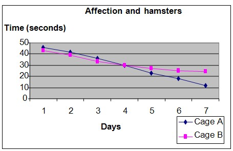 Hamsters and affection science fair project