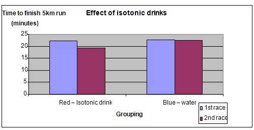 isotonic drinks science fair project