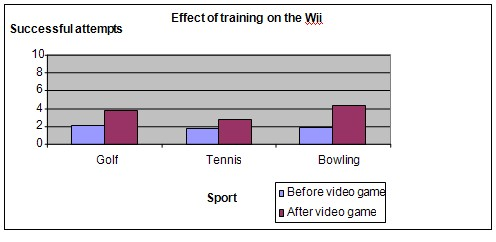 Wii sports science fair project