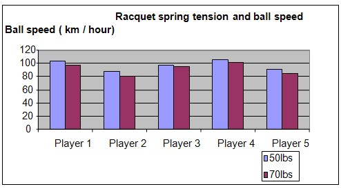 tennis racquet tension science project