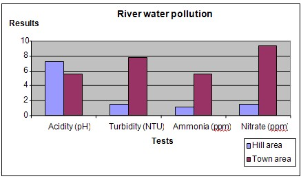 river water quality science fair project