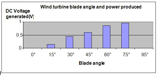 turbine angle science fair project