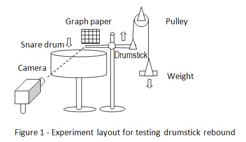 drum stick rebound science project