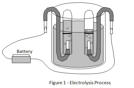 electrolysis process science project