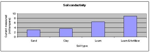 Conductivity Meters For Science Project : Science fair projects soil fertility and conductivity