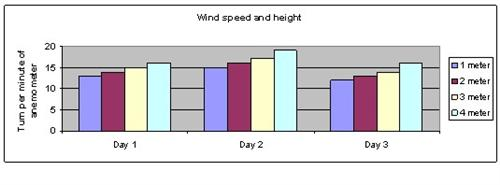 Wind speed science project
