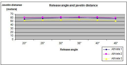 javelin angle science fair project