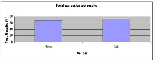 facial expressions science fair project