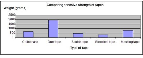 Adhesive Tapes Science Fair Project