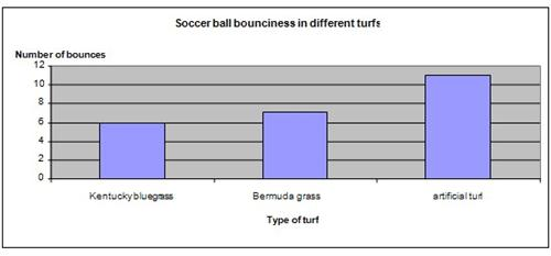 Soccer turf Science Fair Project