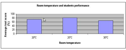 Classroom temperature science fair project