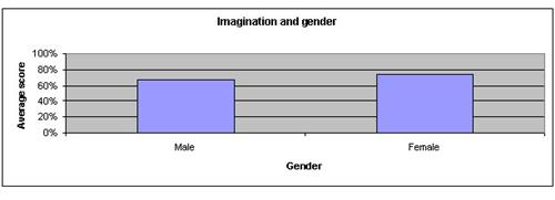 The Influence of Gender on Long-Term Incidental Memory