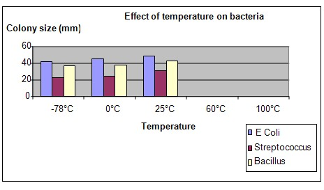 bacteria and degrees celsius Best answer: this question isn't so easy to answer there are many different kinds of bacteria they don't prefer one small temperature range in general.