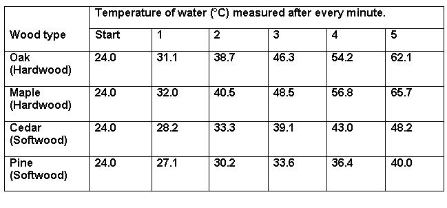 heat experiment results
