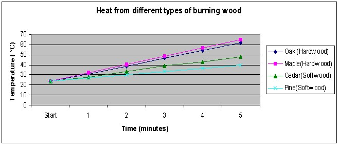 Science Fair Projects Do Different Types Of Firewood