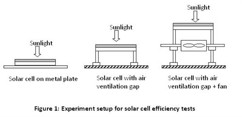 photovoltaic cell experiment